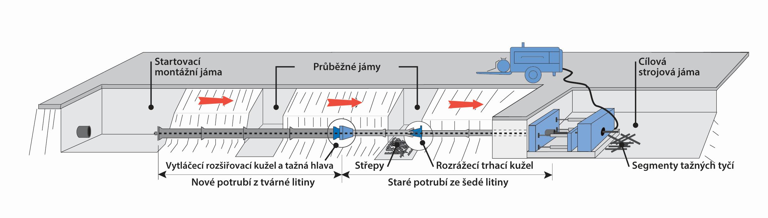 Výměna potrubí roztrhání starého potrubí- saint-gobain PAM