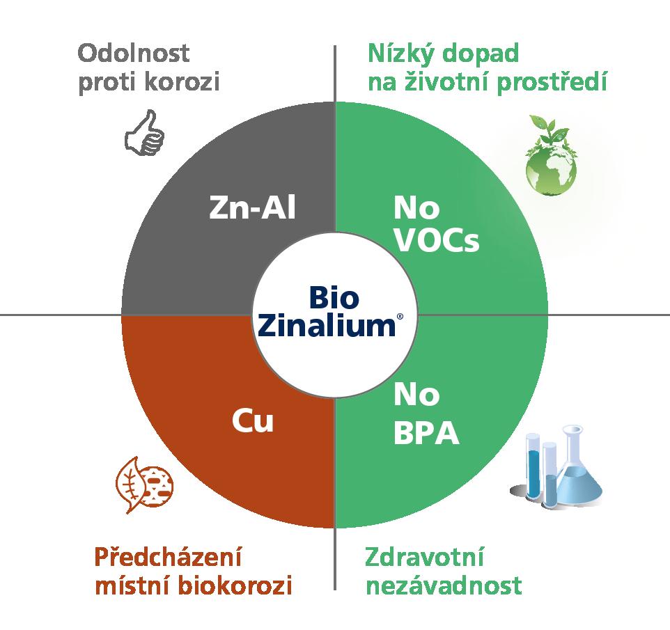 BioZinalium - výhody