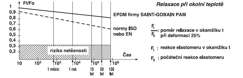 Elastomery - těsnicí spoje - tvárná litina - SAINT-GOBAIN PAM