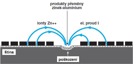 Princip fungování ochrany Zinalium