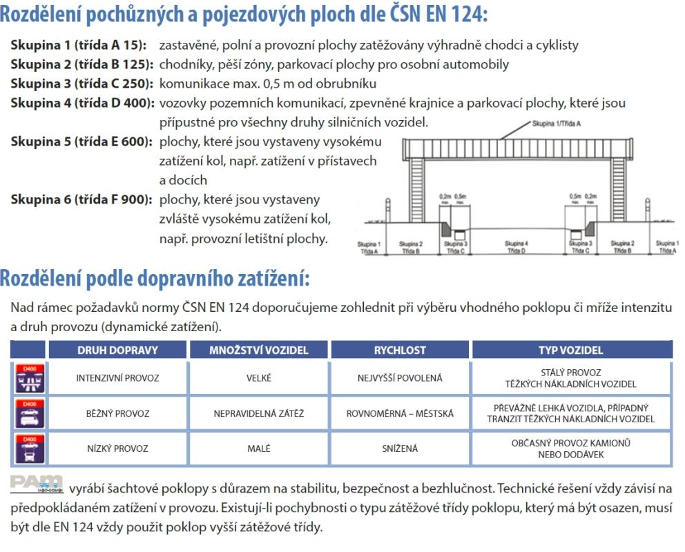 Třídy zatížení poklopů a mříží EN 124 a doporučení SG PAM