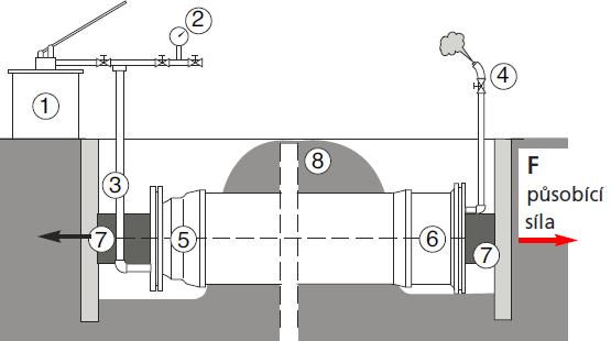 Tlaková zkouška- potrubí z tvárné litiny - Saint-Gobain PAM