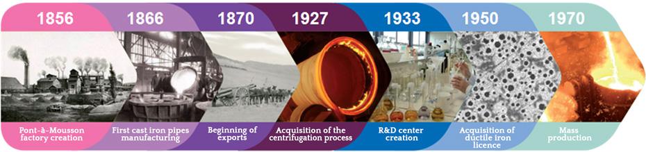 pam-history-1856-1970