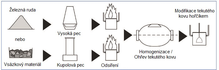 Výroba tvárné litiny - SAINT GOBAIN PAM