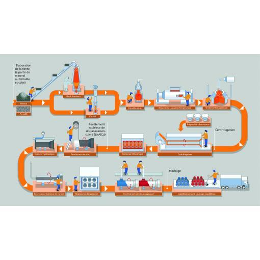 Proces výroby trubek z tvárné litiny - Saint-Gobain PAM