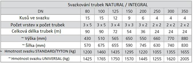 balení trubek do DN 350 - svazky