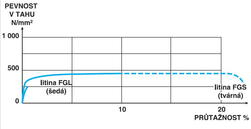 vlastnosti tvárné litiny-srovnání litin