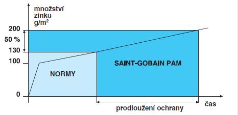 Ochrana Zinek 200 g/m2